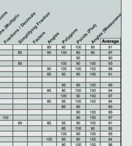 Sample Grades